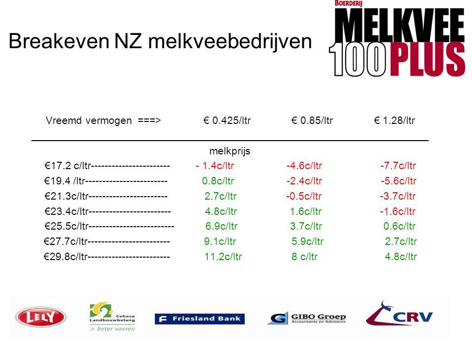 Breakeven NZ melkveebedrijven Vreemd vermogen ===> € 0.425/ltr € 0.85/ltr € 1.28/ltr _________________________________________________________________
