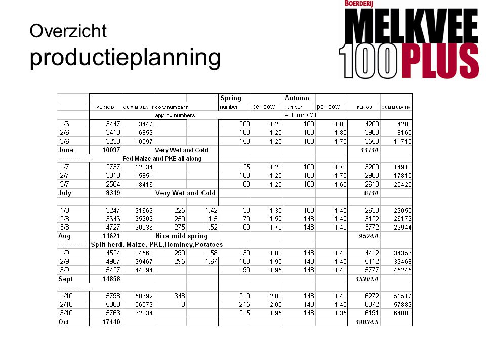 Overzicht productieplanning