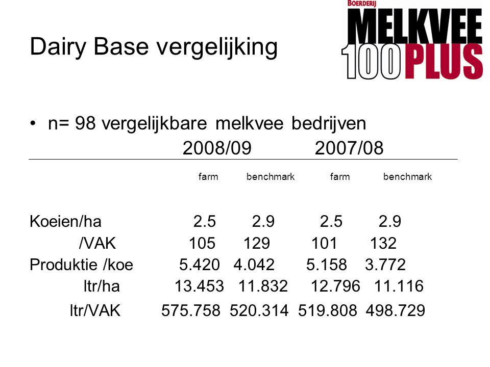 Dairy Base vergelijking •n= 98 vergelijkbare melkvee bedrijven 2008/09 2007/08 farm benchmark farm benchmark Koeien/ha 2.5 2.9 2.5 2.9 /VAK 105 129 10