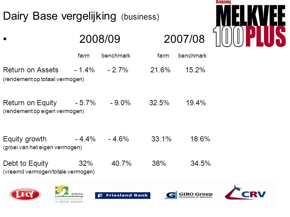 Dairy Base vergelijking (business) • 2008/09 2007/08 farm benchmark farm benchmark Return on Assets - 1.4% - 2.7% 21.6% 15.2% (rendement op totaal ver