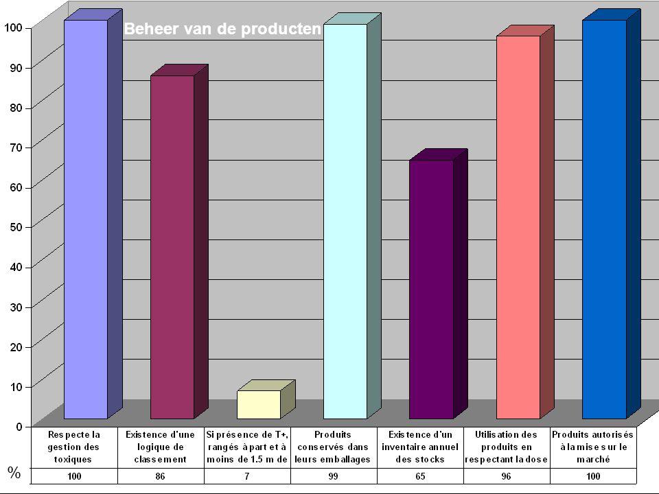 5 5www.topps-life.org % Beheer van de producten