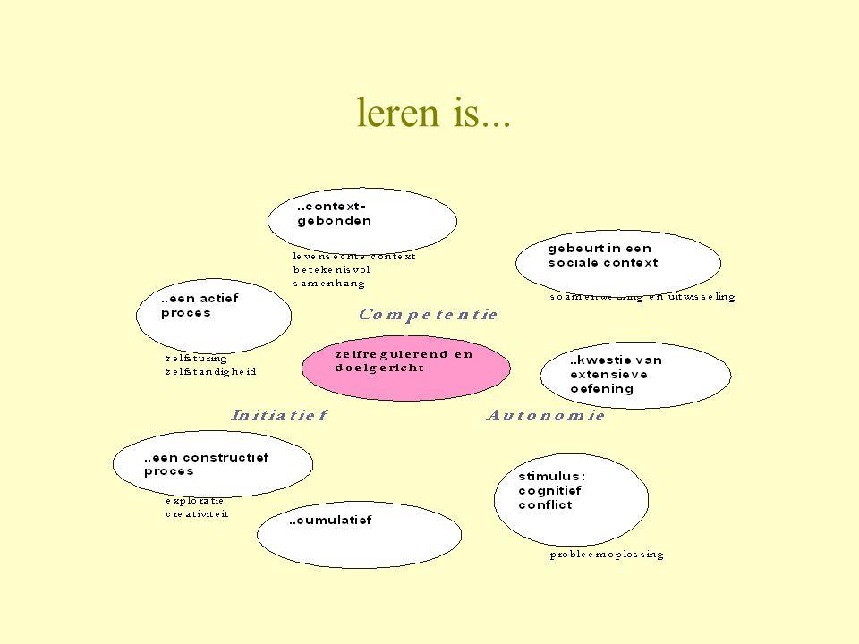 leren is...