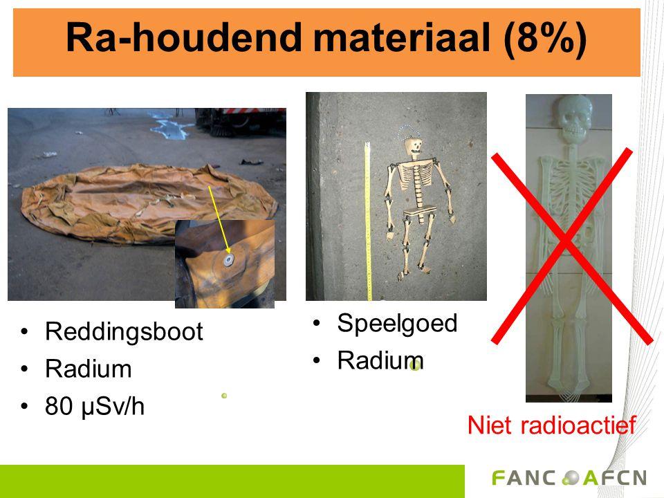 Ra-houdend materiaal (8%) •Reddingsboot •Radium •80 µSv/h Niet radioactief •Speelgoed •Radium