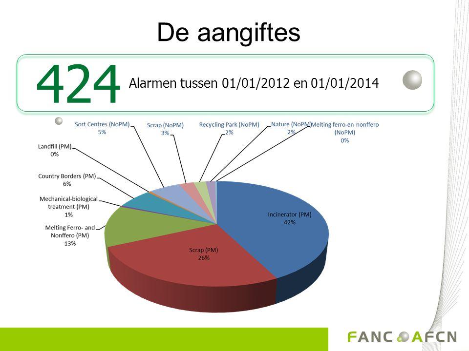 De aangiftes Alarmen tussen 01/01/2012 en 01/01/2014 424