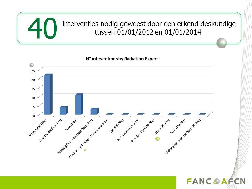 interventies nodig geweest door een erkend deskundige tussen 01/01/2012 en 01/01/2014 40