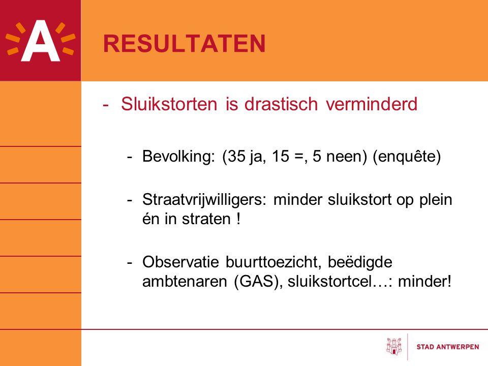 RESULTATEN -Sluikstorten is drastisch verminderd -Bevolking: (35 ja, 15 =, 5 neen) (enquête) -Straatvrijwilligers: minder sluikstort op plein én in st