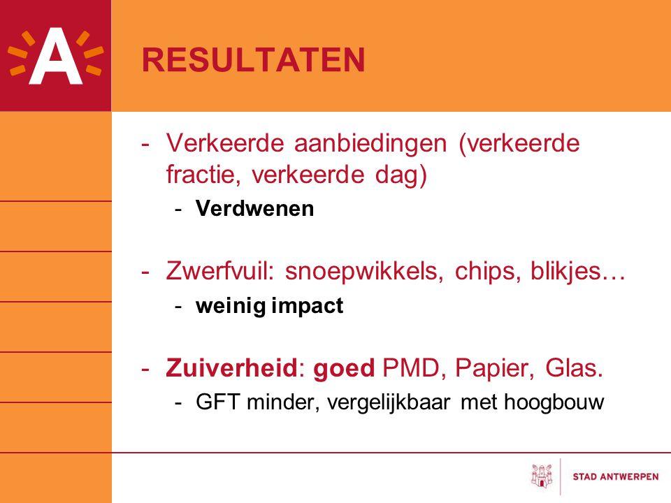 RESULTATEN -Verkeerde aanbiedingen (verkeerde fractie, verkeerde dag) -Verdwenen -Zwerfvuil: snoepwikkels, chips, blikjes… -weinig impact -Zuiverheid: goed PMD, Papier, Glas.