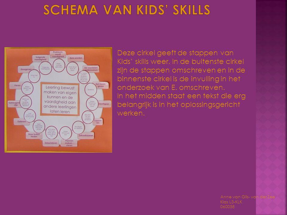 Anne van Gils- van der Zee Klas L3-KLK 060058 Deze cirkel geeft de stappen van Kids' skills weer. In de buitenste cirkel zijn de stappen omschreven en