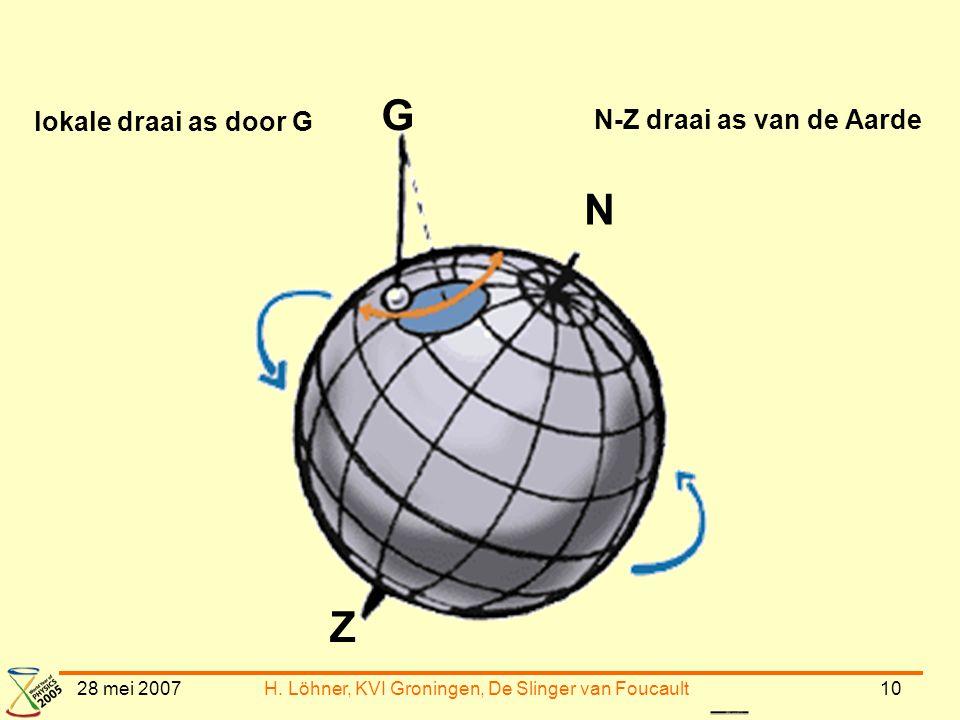 28 mei 2007H. Löhner, KVI Groningen, De Slinger van Foucault10 N Z G N-Z draai as van de Aarde lokale draai as door G