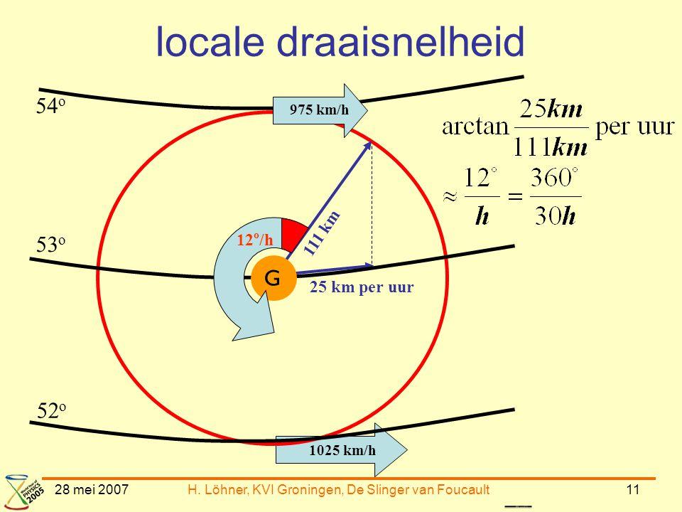28 mei 2007H. Löhner, KVI Groningen, De Slinger van Foucault11 54 o 53 o 52 o 1025 km/h 975 km/h 111 km G 12 o /h locale draaisnelheid 25 km per uur