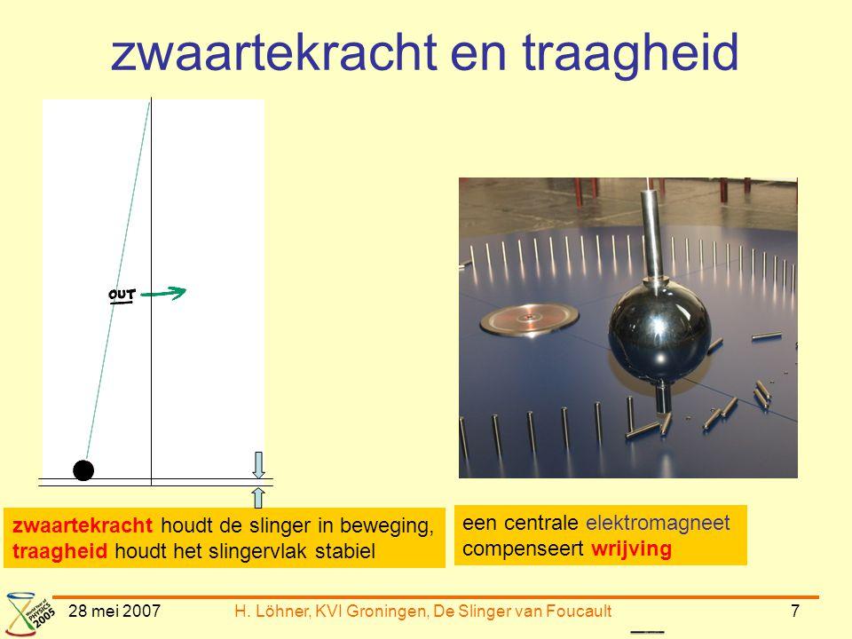 28 mei 2007H. Löhner, KVI Groningen, De Slinger van Foucault7 zwaartekracht en traagheid zwaartekracht houdt de slinger in beweging, traagheid houdt h