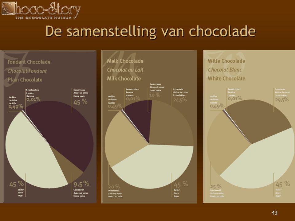 43 De samenstelling van chocolade