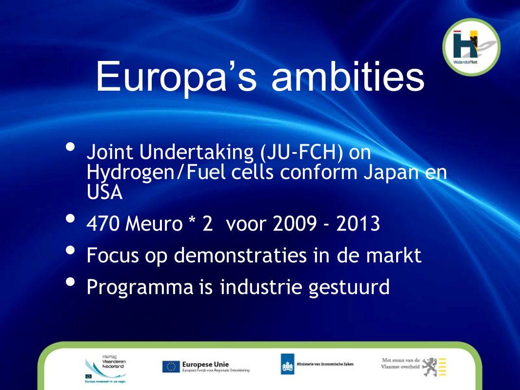 Europa's ambities • Joint Undertaking (JU-FCH) on Hydrogen/Fuel cells conform Japan en USA • 470 Meuro * 2 voor 2009 - 2013 • Focus op demonstraties i