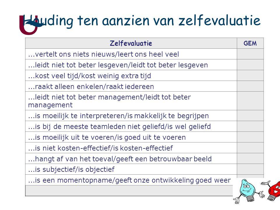 25 Houding ten aanzien van zelfevaluatie Zelfevaluatie GEM...vertelt ons niets nieuws/leert ons heel veel...leidt niet tot beter lesgeven/leidt tot beter lesgeven...kost veel tijd/kost weinig extra tijd...raakt alleen enkelen/raakt iedereen...leidt niet tot beter management/leidt tot beter management...is moeilijk te interpreteren/is makkelijk te begrijpen...is bij de meeste teamleden niet geliefd/is wel geliefd...is moeilijk uit te voeren/is goed uit te voeren...is niet kosten-effectief/is kosten-effectief...hangt af van het toeval/geeft een betrouwbaar beeld...is subjectief/is objectief...is een momentopname/geeft onze ontwikkeling goed weer