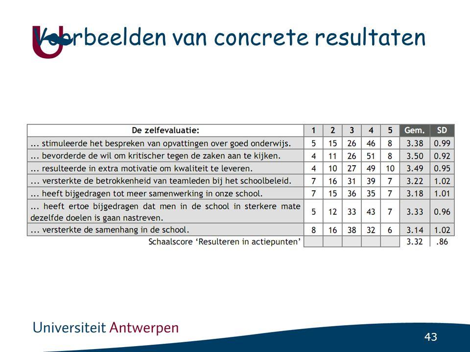 43 Voorbeelden van concrete resultaten