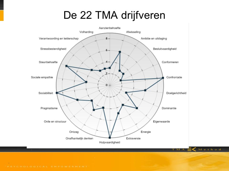 De 22 TMA drijfveren