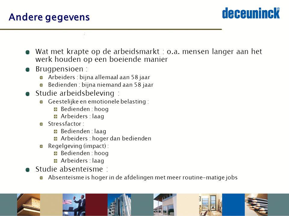 Andere gegevens Wat met krapte op de arbeidsmarkt : o.a.