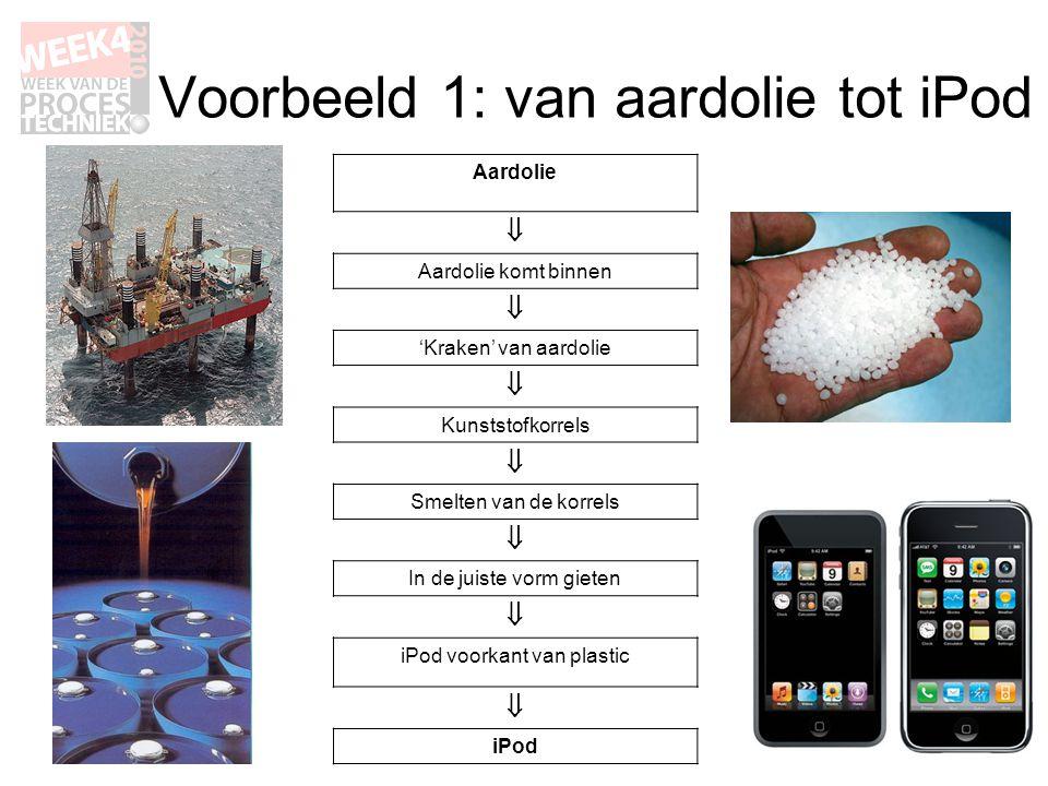 Voorbeeld 1: van aardolie tot iPod Aardolie  Aardolie komt binnen  'Kraken' van aardolie  Kunststofkorrels  Smelten van de korrels  In de juiste