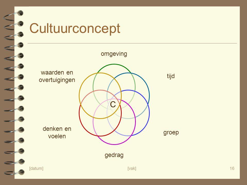 [datum][vak]16 Cultuurconcept omgeving tijd groep gedrag denken en voelen waarden en overtuigingen C