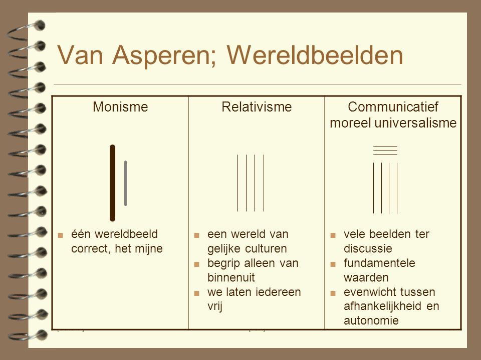 [datum][vak]17 Van Asperen; Wereldbeelden MonismeRelativismeCommunicatief moreel universalisme ■ één wereldbeeld correct, het mijne ■ een wereld van g