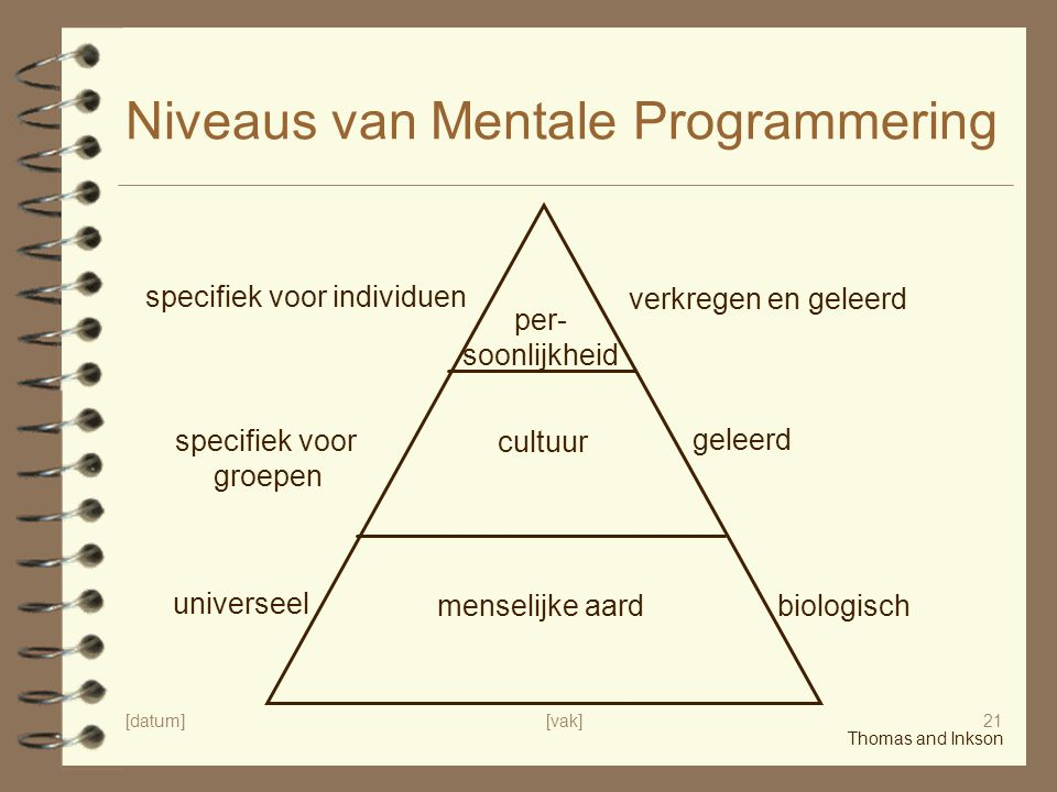 [datum][vak]21 Niveaus van Mentale Programmering per- soonlijkheid cultuur menselijke aard universeel specifiek voor groepen specifiek voor individuen
