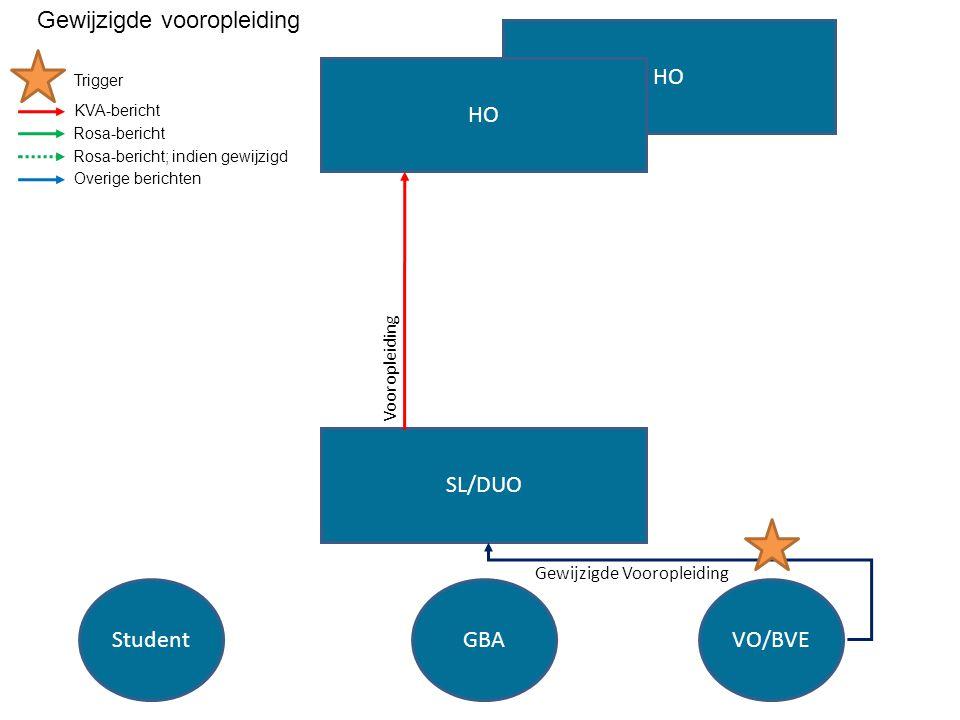 HO SL/DUO HO StudentGBAVO/BVE Gewijzigde Vooropleiding Vooropleiding Trigger KVA-bericht Rosa-bericht Rosa-bericht; indien gewijzigd Overige berichten