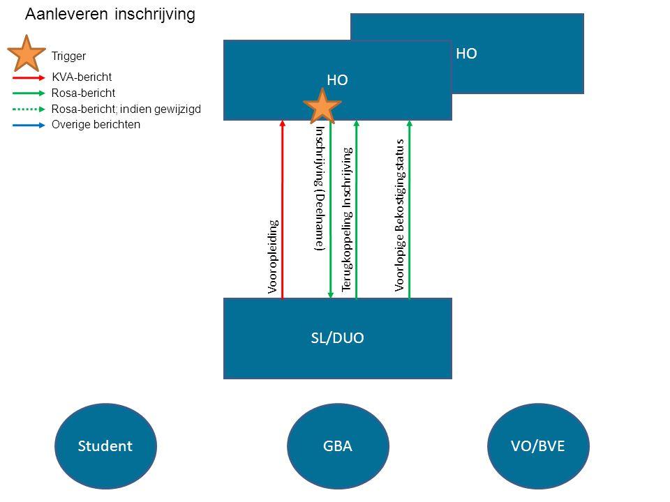 HO SL/DUO HO StudentGBAVO/BVE Inschrijving (Deelname) Terugkoppeling InschrijvingVoorlopige Bekostigingstatus Vooropleiding Trigger KVA-bericht Rosa-b