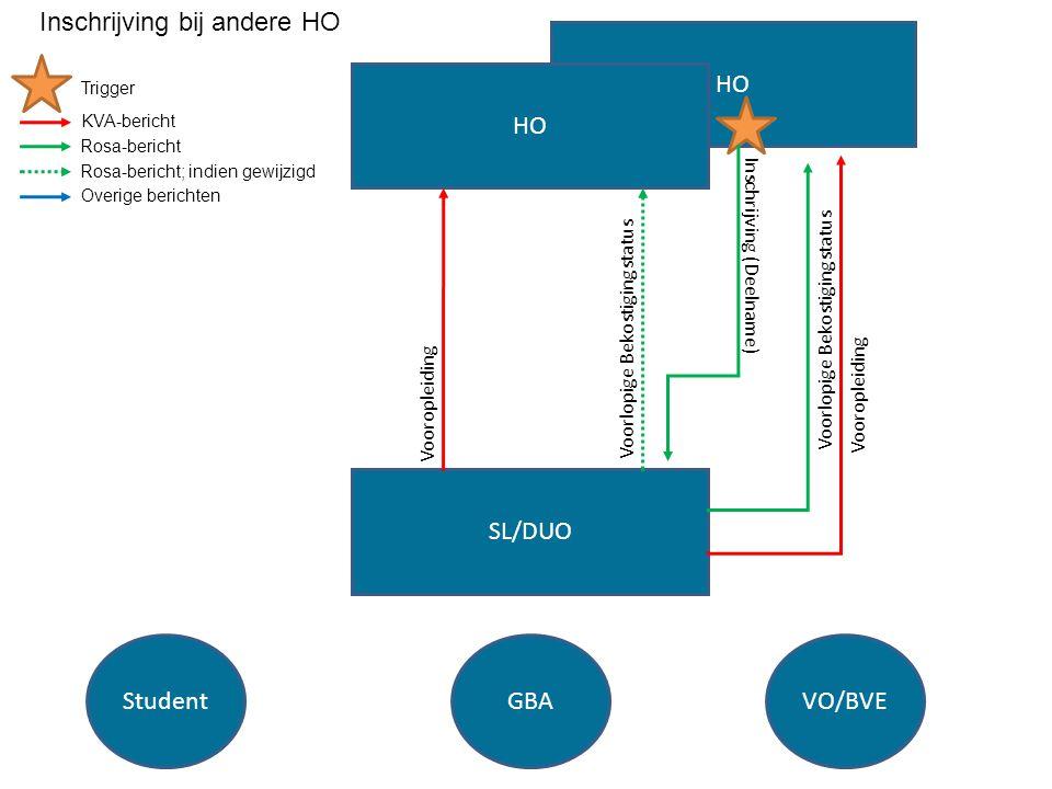 HO SL/DUO HO StudentGBAVO/BVE Inschrijving (Deelname) Voorlopige Bekostigingstatus Vooropleiding Trigger KVA-bericht Rosa-bericht Rosa-bericht; indien