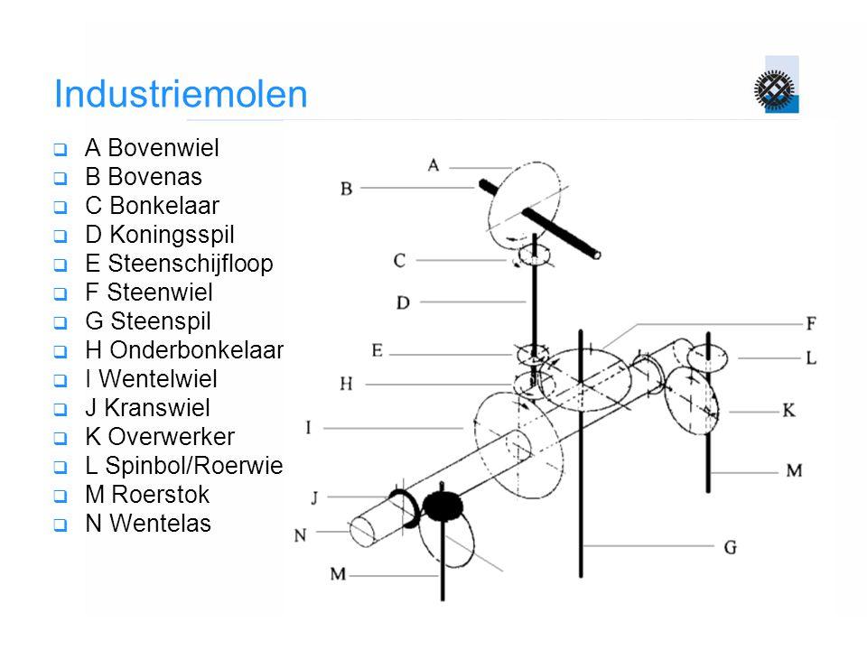 Industriemolen  A Bovenwiel  B Bovenas  C Bonkelaar  D Koningsspil  E Steenschijfloop  F Steenwiel  G Steenspil  H Onderbonkelaar  I Wentelwiel  J Kranswiel  K Overwerker  L Spinbol/Roerwiel  M Roerstok  N Wentelas