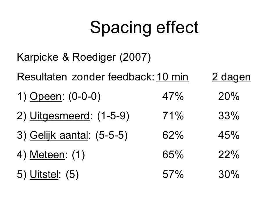 Spacing effect Karpicke & Roediger (2007) Resultaten zonder feedback:10 min2 dagen 1) Opeen: (0-0-0) 47% 20% 2) Uitgesmeerd: (1-5-9) 71% 33% 3) Gelijk