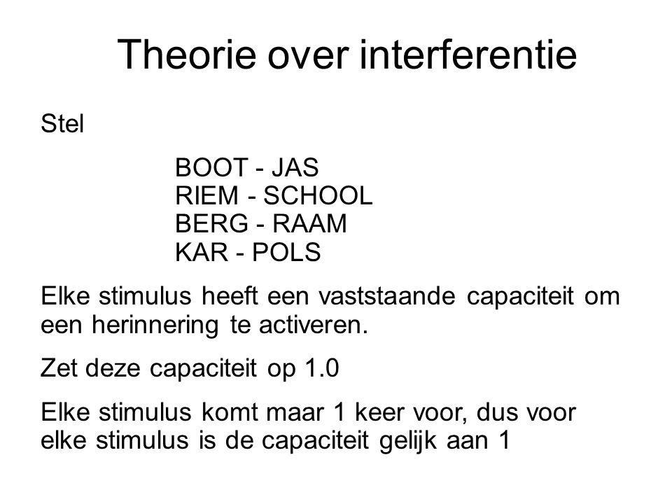 Theorie over interferentie Stel BOOT - JAS RIEM - SCHOOL BERG - RAAM KAR - POLS Elke stimulus heeft een vaststaande capaciteit om een herinnering te a