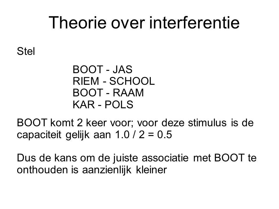 Theorie over interferentie Stel BOOT - JAS RIEM - SCHOOL BOOT - RAAM KAR - POLS BOOT komt 2 keer voor; voor deze stimulus is de capaciteit gelijk aan