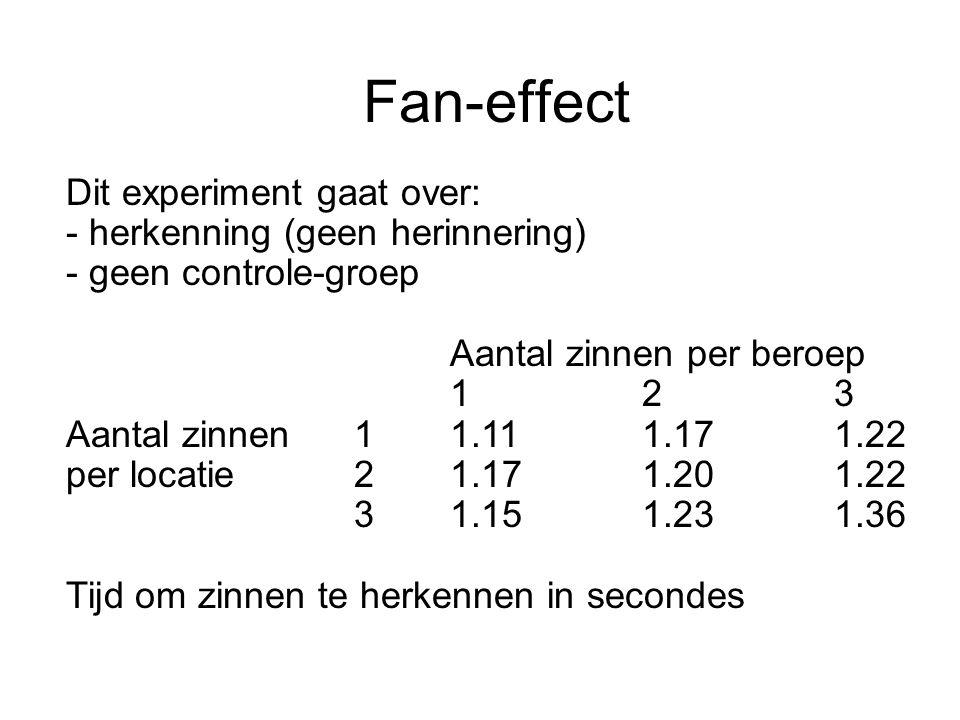 Fan-effect Dit experiment gaat over: - herkenning (geen herinnering) - geen controle-groep Aantal zinnen per beroep 123 Aantal zinnen11.111.171.22 per