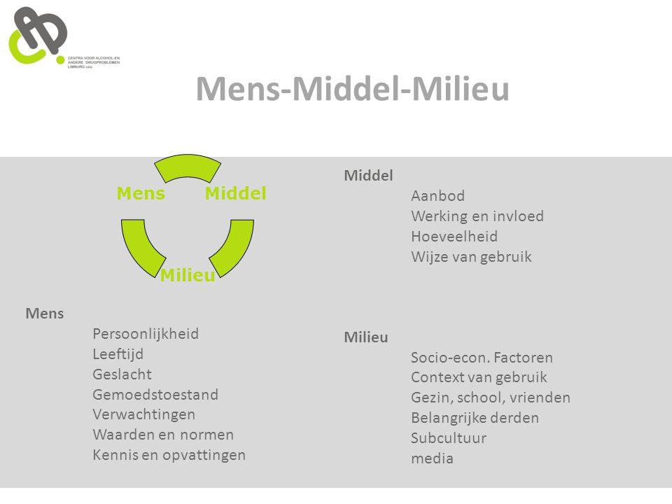 Mens-Middel-Milieu Middel Milieu Mens Middel Aanbod Werking en invloed Hoeveelheid Wijze van gebruik Milieu Socio-econ. Factoren Context van gebruik G