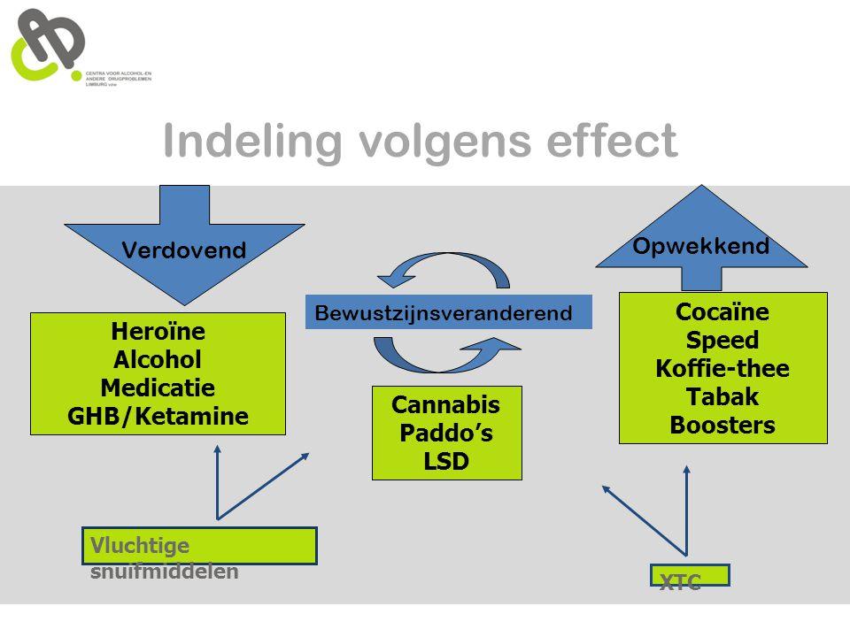 Indeling volgens effect Verdovend Bewustzijnsveranderend Opwekkend Vluchtige snuifmiddelen XTC Heroïne Alcohol Medicatie GHB/Ketamine Cannabis Paddo's