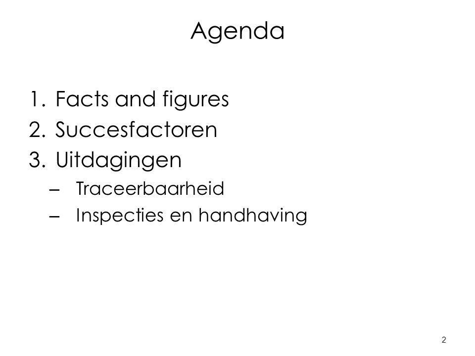 2 Agenda 1.Facts and figures 2.Succesfactoren 3.Uitdagingen – Traceerbaarheid – Inspecties en handhaving