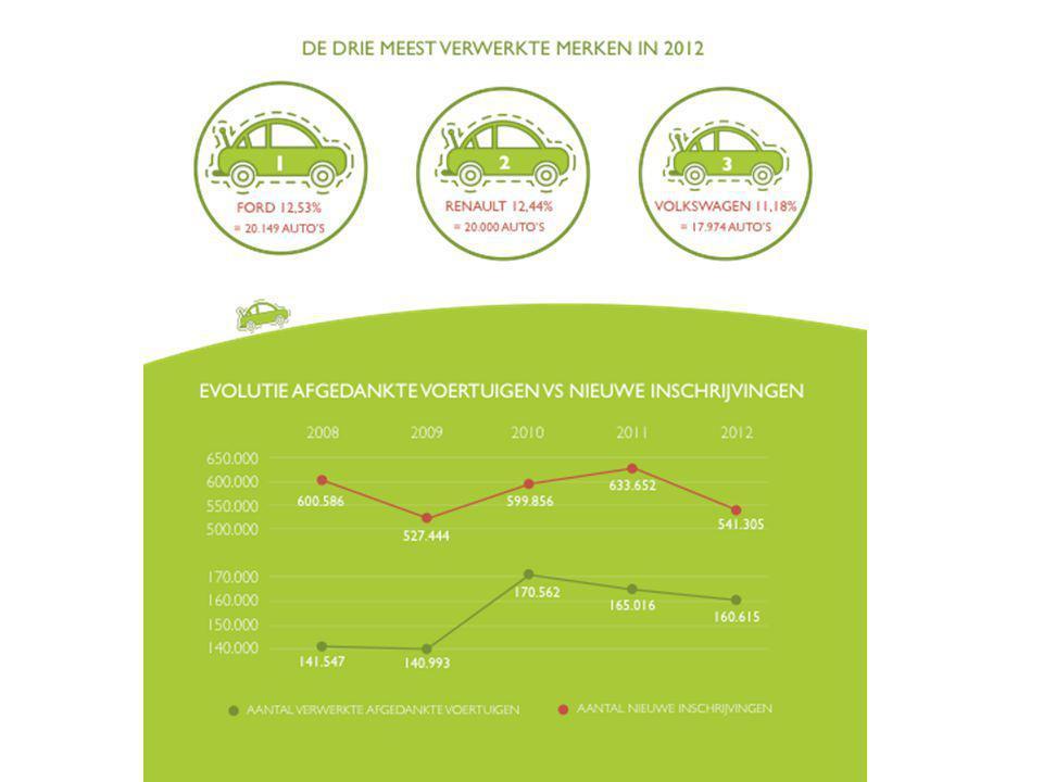 Gemiddelde leeftijd van afgedankt voertuig in België in 2012: 14,3 jaar oud