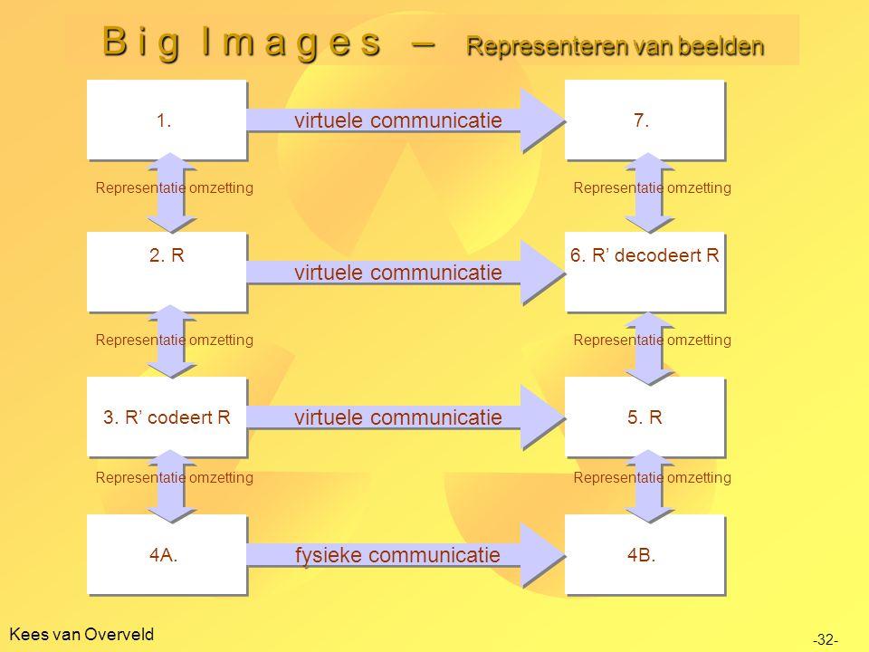 Kees van Overveld B i g I m a g e s – Representeren van beelden 4A.