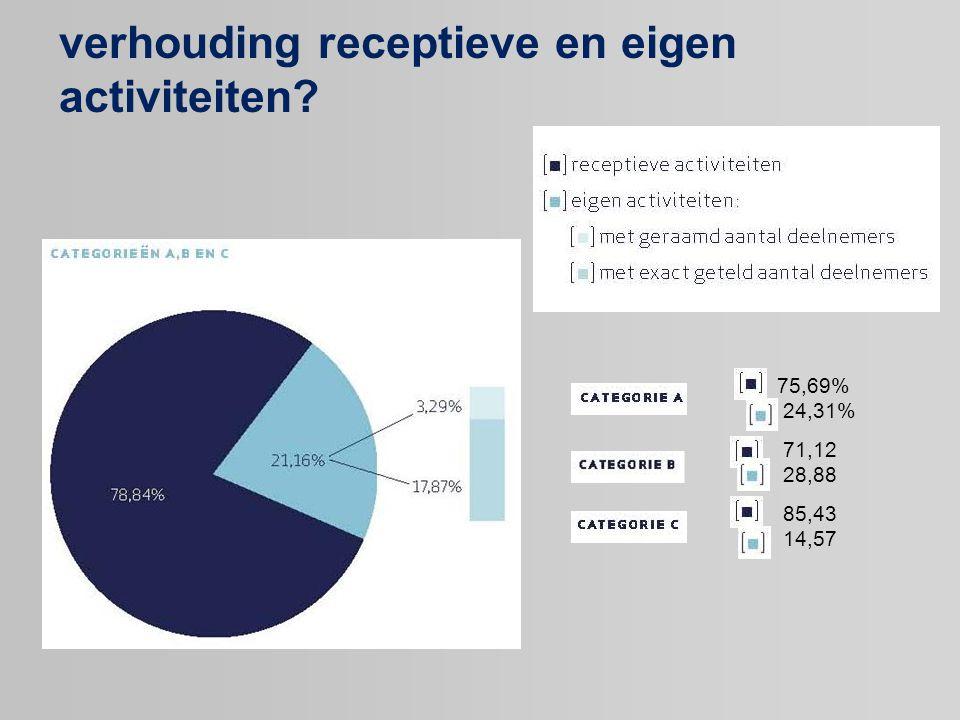 verhouding receptieve en eigen activiteiten? 75,69% 24,31% 71,12 28,88 85,43 14,57