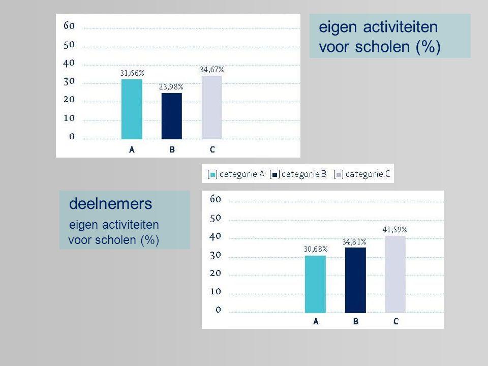 eigen activiteiten voor scholen (%) deelnemers eigen activiteiten voor scholen (%)