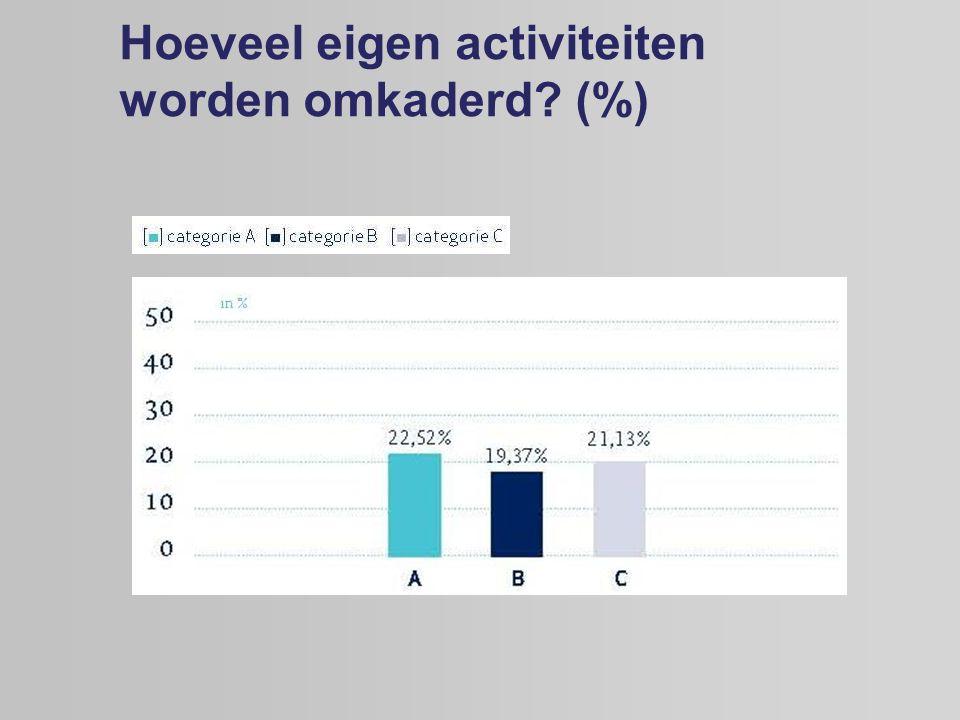 Hoeveel eigen activiteiten worden omkaderd? (%)