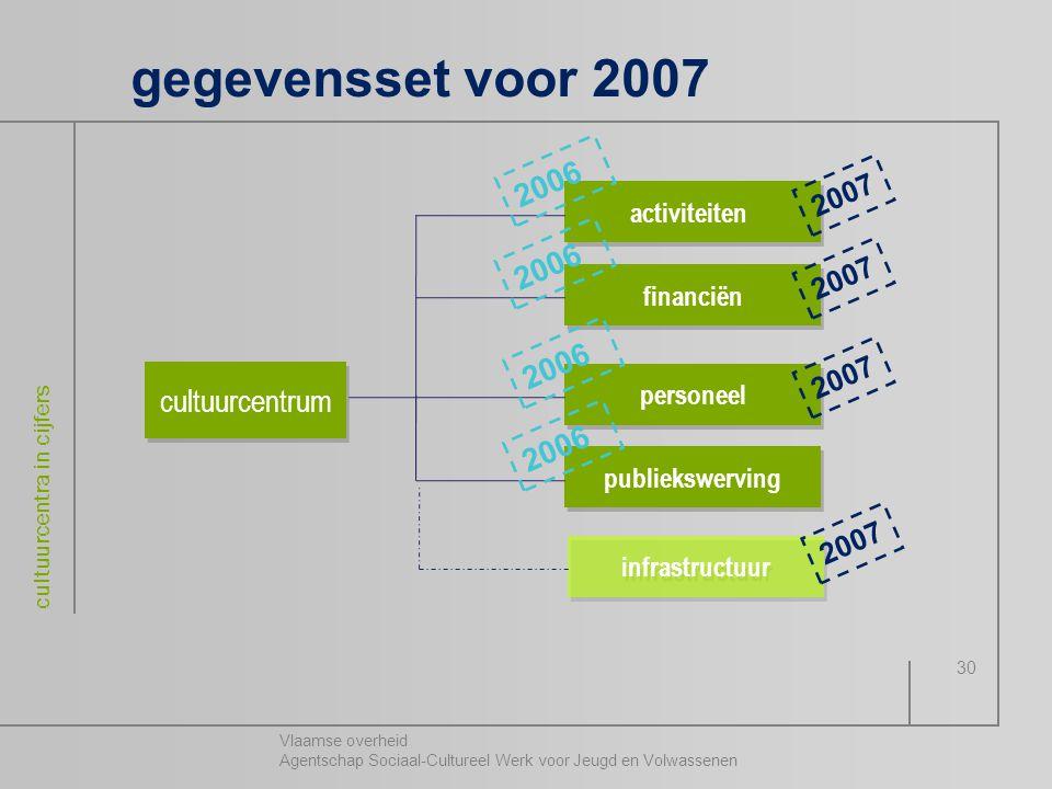 Vlaamse overheid Agentschap Sociaal-Cultureel Werk voor Jeugd en Volwassenen cultuurcentra in cijfers 30 gegevensset voor 2007 cultuurcentrum activite
