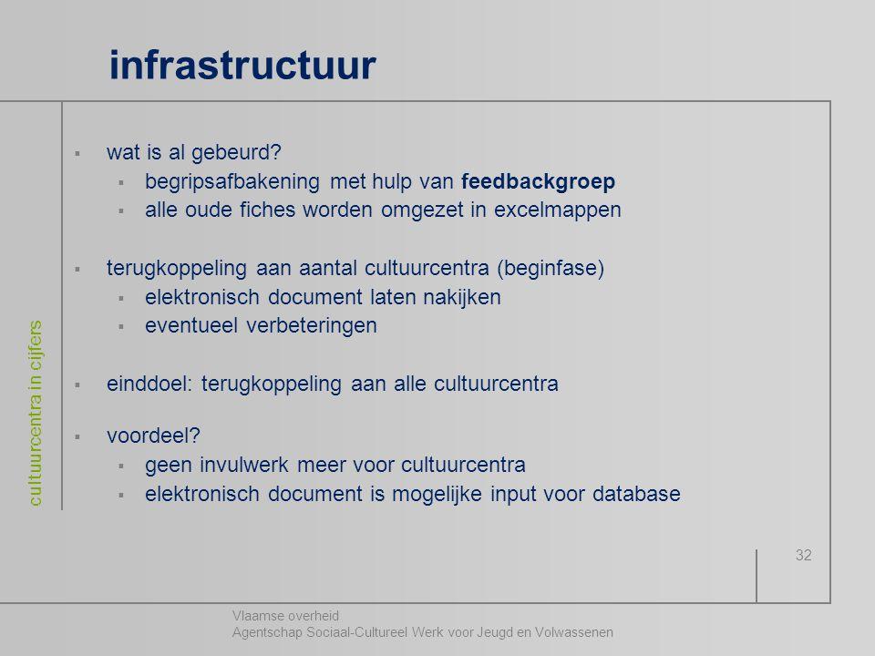 Vlaamse overheid Agentschap Sociaal-Cultureel Werk voor Jeugd en Volwassenen cultuurcentra in cijfers 32 infrastructuur  wat is al gebeurd?  begrips
