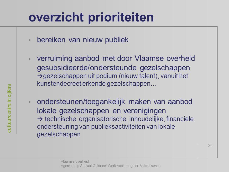 Vlaamse overheid Agentschap Sociaal-Cultureel Werk voor Jeugd en Volwassenen cultuurcentra in cijfers 36 overzicht prioriteiten  bereiken van nieuw p