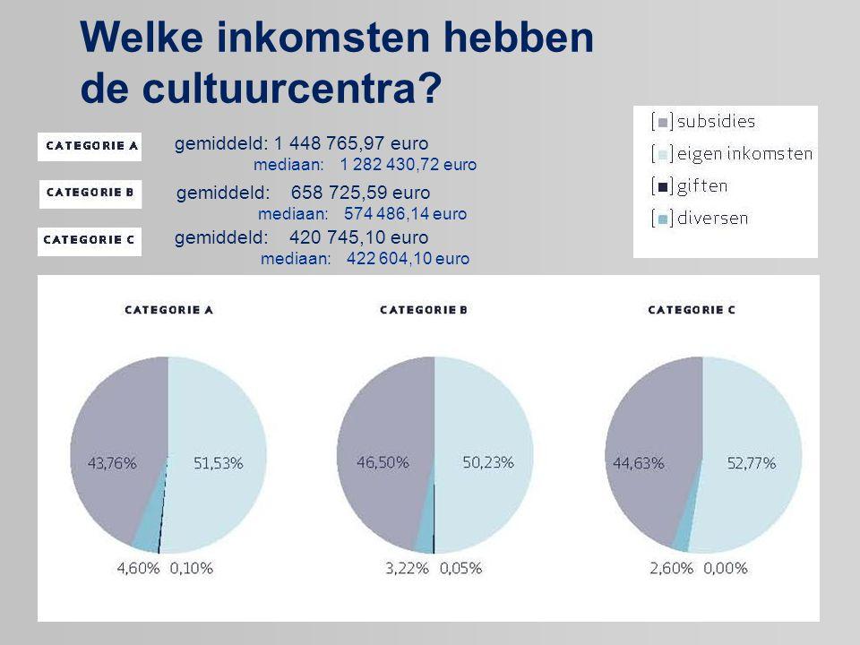Welke inkomsten hebben de cultuurcentra? gemiddeld: 1 448 765,97 euro mediaan:1 282 430,72 euro gemiddeld: 420 745,10 euro mediaan: 422 604,10 euro ge