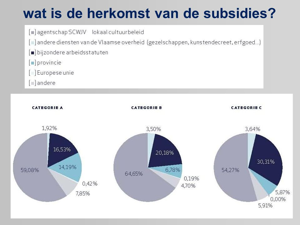 wat is de herkomst van de subsidies?