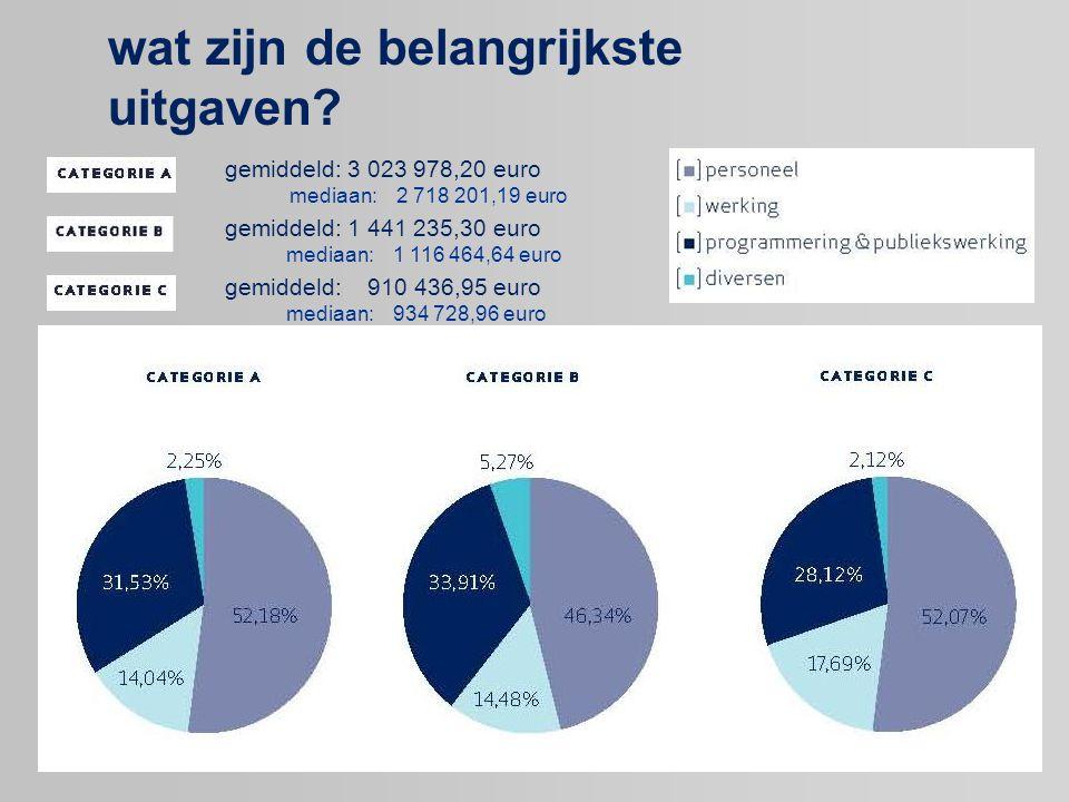 wat zijn de belangrijkste uitgaven? gemiddeld: 3 023 978,20 euro mediaan: 2 718 201,19 euro gemiddeld: 1 441 235,30 euro mediaan: 1 116 464,64 euro ge