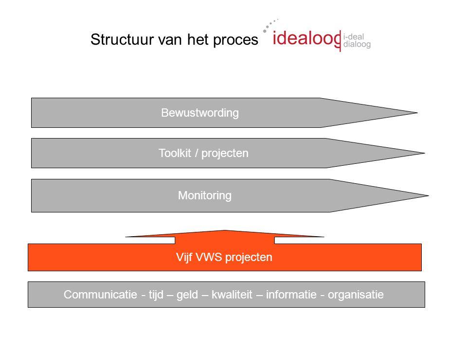 Bewustwording Toolkit / projecten Monitoring Vijf VWS projecten Communicatie - tijd – geld – kwaliteit – informatie - organisatie Structuur van het proces