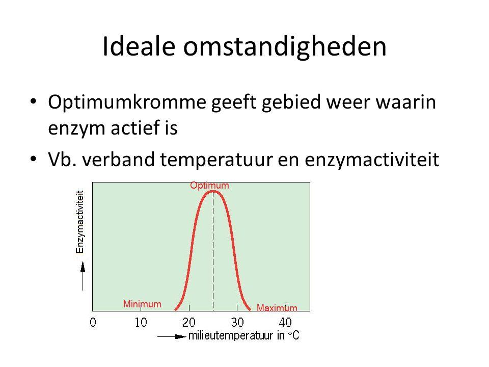 Ideale omstandigheden • Optimumkromme geeft gebied weer waarin enzym actief is • Vb.