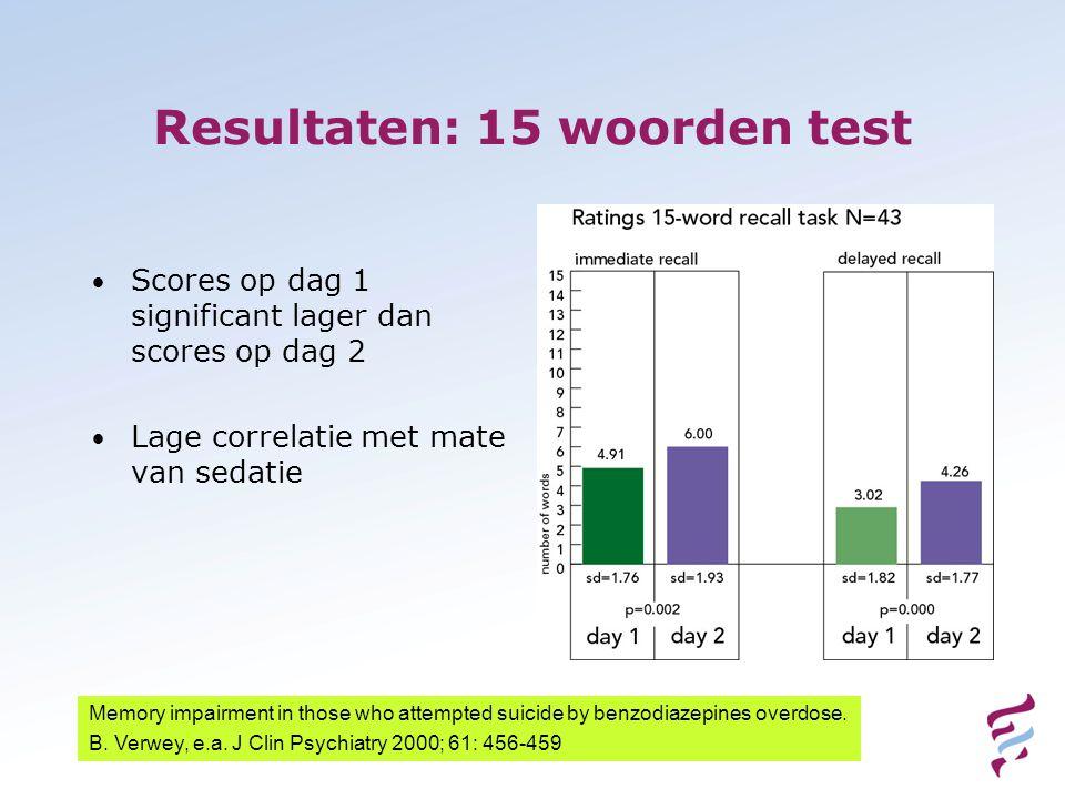 Resultaten: 15 woorden test • Scores op dag 1 significant lager dan scores op dag 2 • Lage correlatie met mate van sedatie Memory impairment in those who attempted suicide by benzodiazepines overdose.